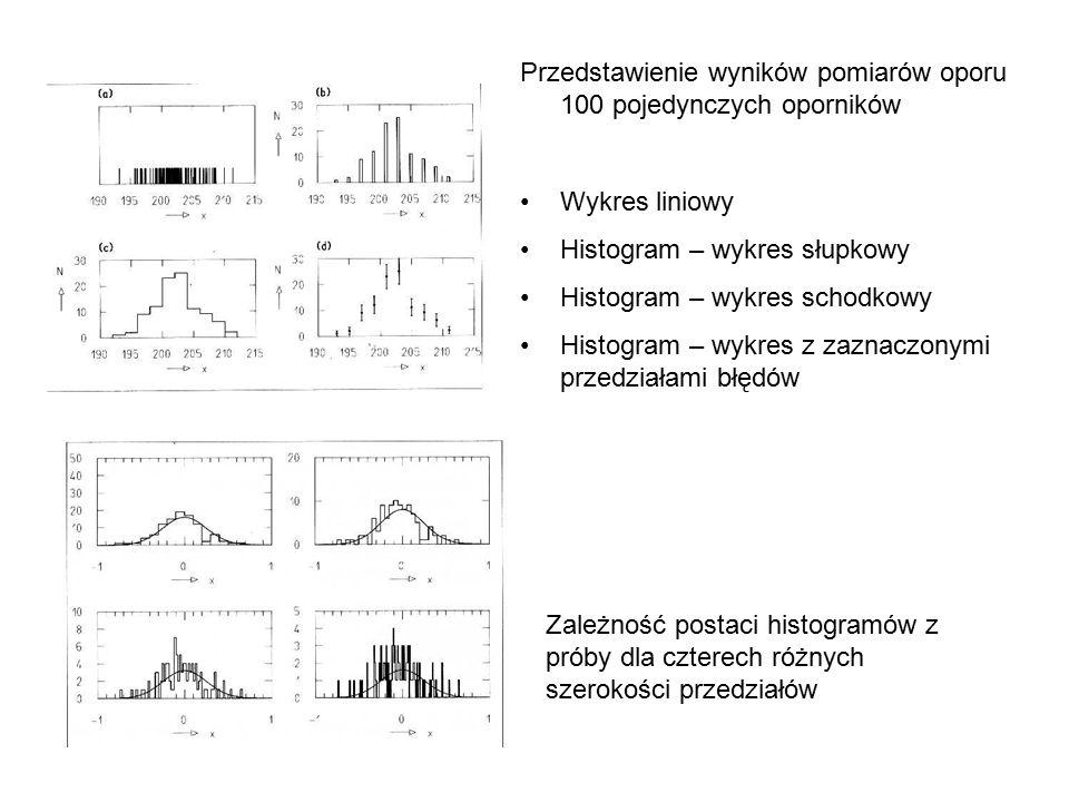 Przedstawienie wyników pomiarów oporu 100 pojedynczych oporników Wykres liniowy Histogram – wykres słupkowy Histogram – wykres schodkowy Histogram – wykres z zaznaczonymi przedziałami błędów Zależność postaci histogramów z próby dla czterech różnych szerokości przedziałów