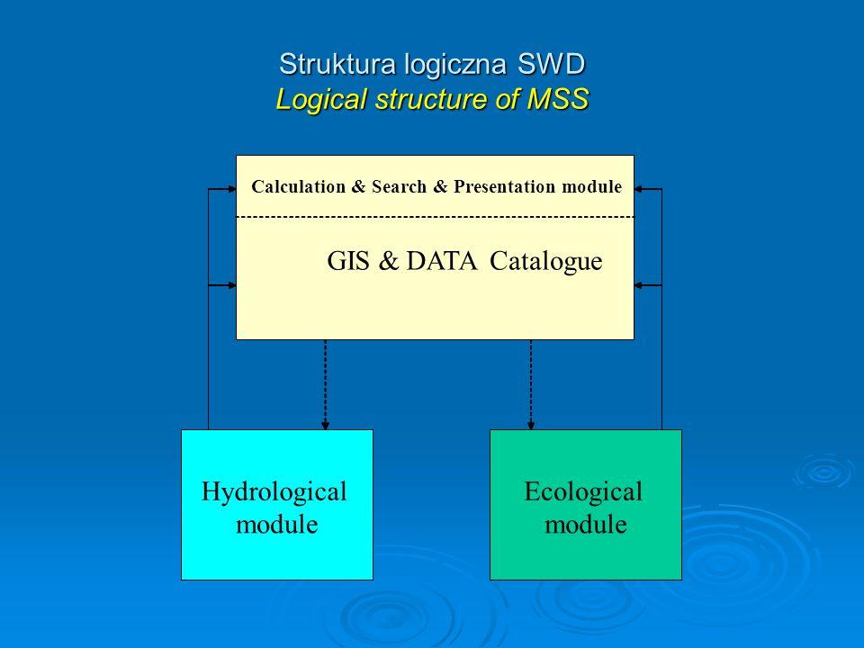 Struktura logiczna SWD Logical structure of MSS Research & Presentation module GIS & DATACatalog Hydrological module Ecological module Calculation & Search & Presentation module GIS & DATACatalogue Hydrological module Ecological module