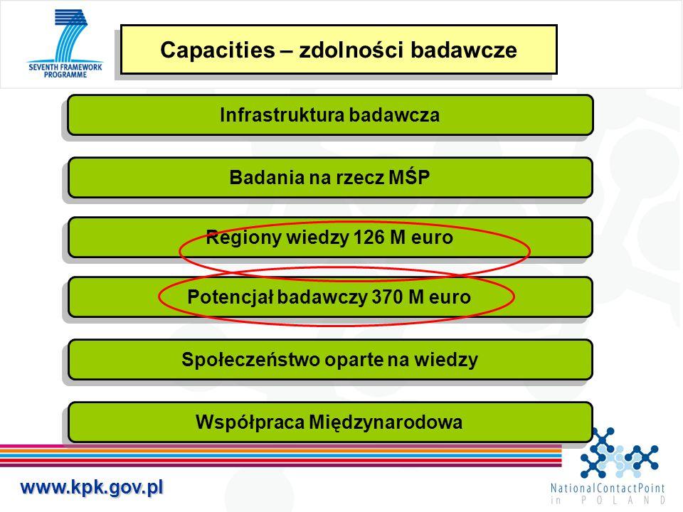 www.kpk.gov.pl Capacities – zdolności badawcze Infrastruktura badawcza Badania na rzecz MŚP Regiony wiedzy 126 M euro Potencjał badawczy 370 M euro Sp