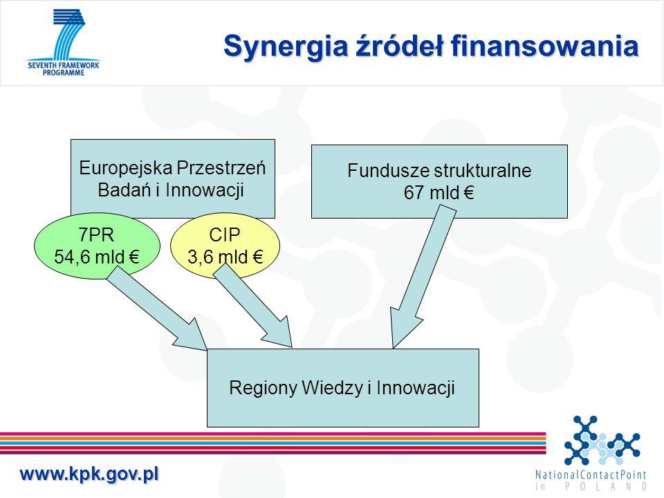 www.kpk.gov.pl Synergia źródeł finansowania Europejska Przestrzeń Badań i Innowacji Fundusze strukturalne 67 mld € 7PR 54,6 mld € CIP 3,6 mld € Region