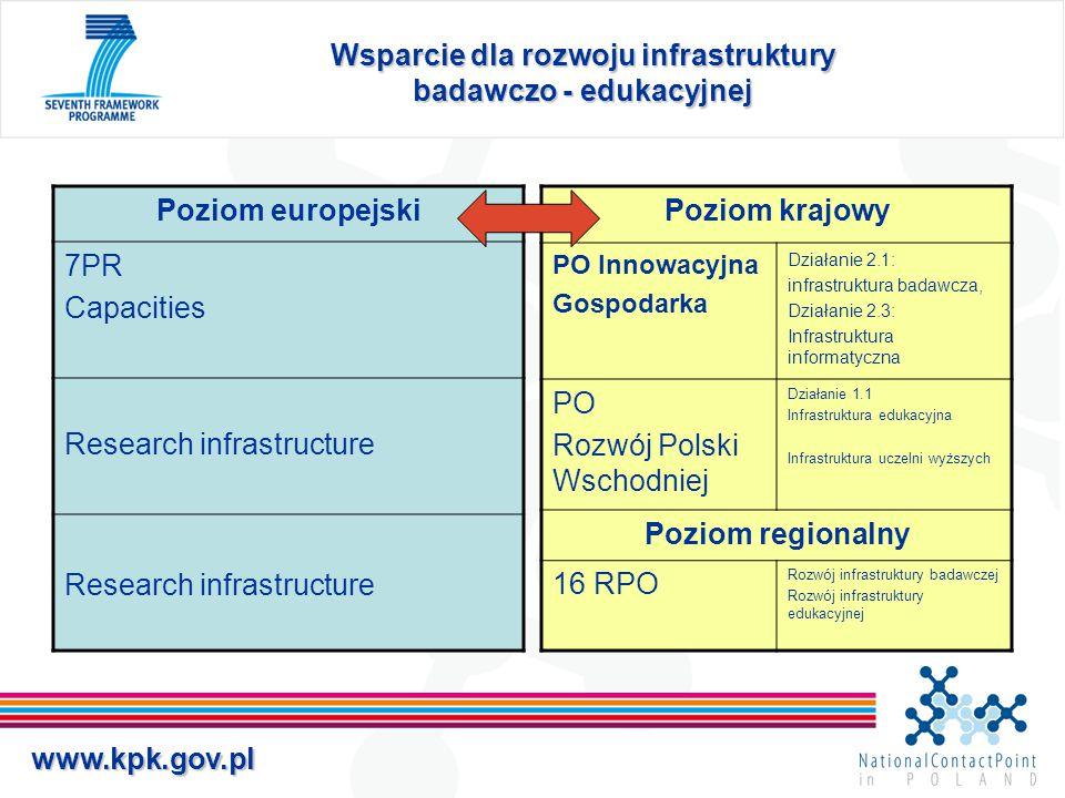 www.kpk.gov.pl Wsparcie dla rozwoju infrastruktury badawczo - edukacyjnej Poziom europejski 7PR Capacities Research infrastructure Poziom krajowy PO I