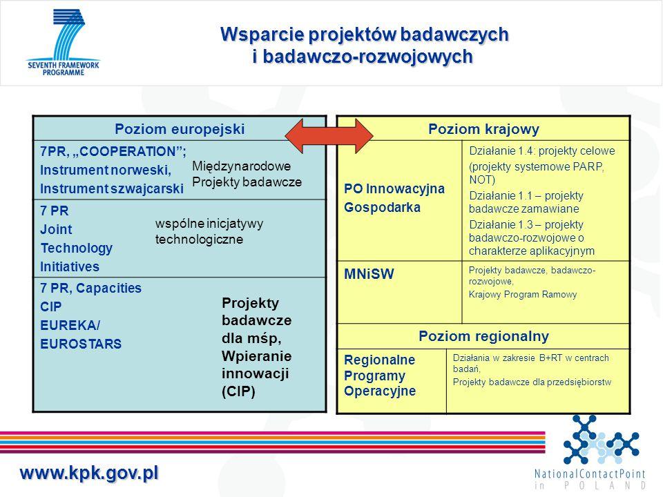 """www.kpk.gov.pl Wsparcie projektów badawczych i badawczo-rozwojowych Wsparcie projektów badawczych i badawczo-rozwojowych Poziom europejski 7PR, """"COOPE"""
