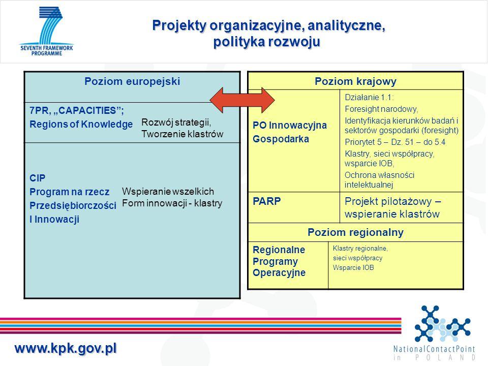 """www.kpk.gov.pl Projekty organizacyjne, analityczne, polityka rozwoju Projekty organizacyjne, analityczne, polityka rozwoju Poziom europejski 7PR, """"CAP"""