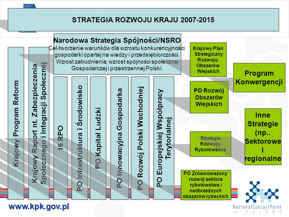 www.kpk.gov.pl STRATEGIA ROZWOJU KRAJU 2007-2015 Krajowy Program Reform Krajowy Raport nt.