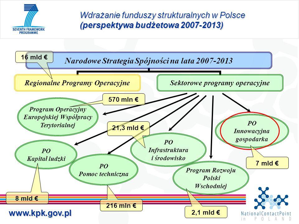 www.kpk.gov.pl Narodowe Strategia Spójności na lata 2007-2013 Regionalne Programy Operacyjne Sektorowe programy operacyjne Wdrażanie funduszy struktur