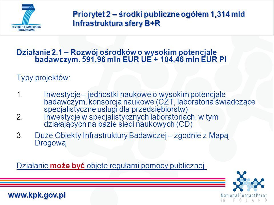 www.kpk.gov.pl Priorytet 2 – środki publiczne ogółem 1,314 mld Infrastruktura sfery B+R Działanie 2.1 – Rozwój ośrodków o wysokim potencjale badawczym