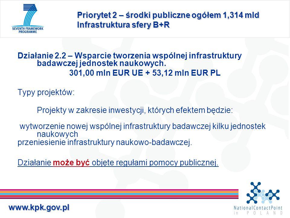 www.kpk.gov.pl Priorytet 2 – środki publiczne ogółem 1,314 mld Infrastruktura sfery B+R Działanie 2.2 – Wsparcie tworzenia wspólnej infrastruktury bad