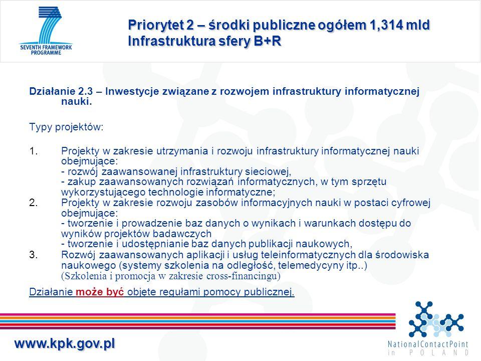 www.kpk.gov.pl Priorytet 2 – środki publiczne ogółem 1,314 mld Infrastruktura sfery B+R Działanie 2.3 – Inwestycje związane z rozwojem infrastruktury