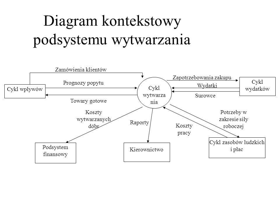 Diagram kontekstowy podsystemu wytwarzania Cykl wytwarza nia Cykl wpływów Kierownictwo Zamówienia klientów Prognozy popytu Towary gotowe Raporty Koszty pracy Surowce Zapotrzebowania zakupu Cykl wydatków Cykl zasobów ludzkich i płac Potrzeby w zakresie siły roboczej Wydatki Podsystem finansowy Koszty wytwarzanych dóbr