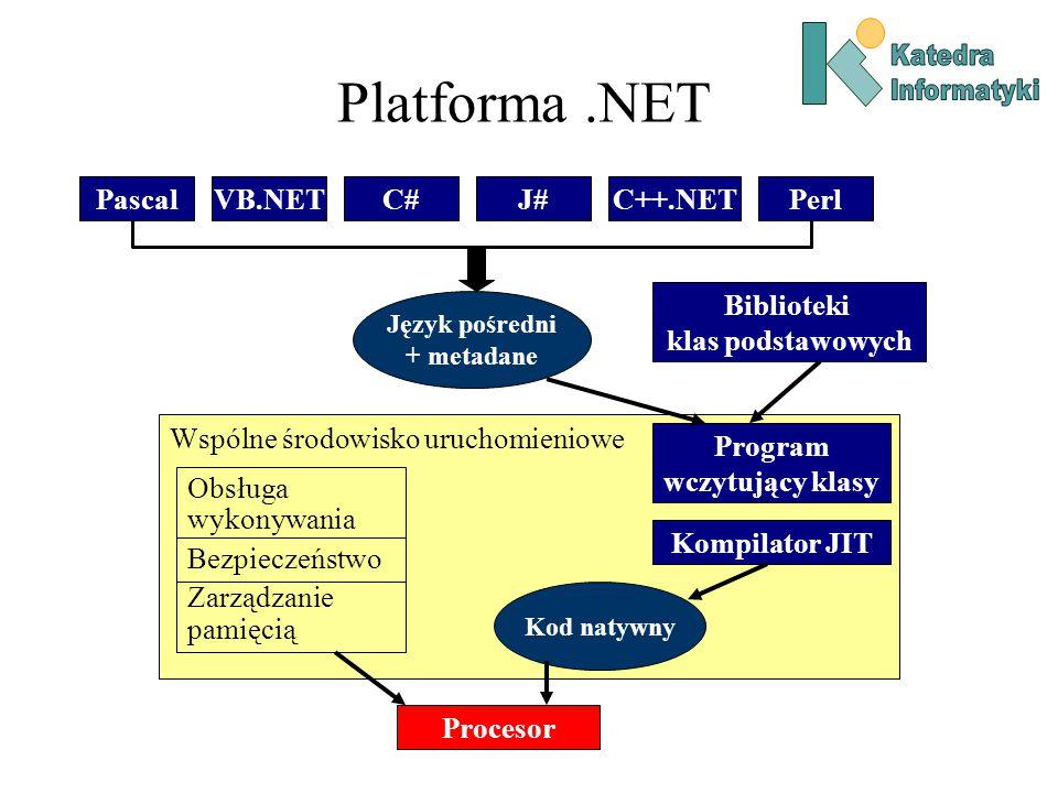 Platforma.NET PascalVB.NETC#J#C++.NETPerl Język pośredni + metadane Biblioteki klas podstawowych Wspólne środowisko uruchomieniowe Program wczytujący klasy Kompilator JIT Kod natywny Obsługa wykonywania Bezpieczeństwo Zarządzanie pamięcią Procesor