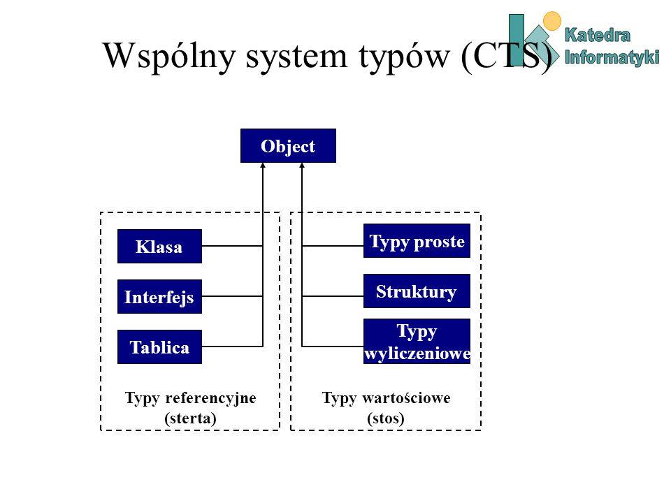 Wspólny system typów (CTS) Object Typy referencyjne (sterta) Klasa Interfejs Tablica Typy wartościowe (stos) Typy proste Struktury Typy wyliczeniowe