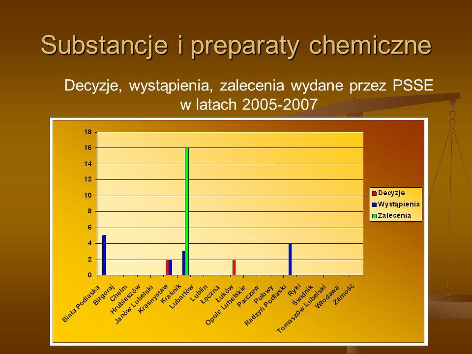 Substancje i preparaty chemiczne Decyzje, wystąpienia, zalecenia wydane przez PSSE w latach 2005-2007