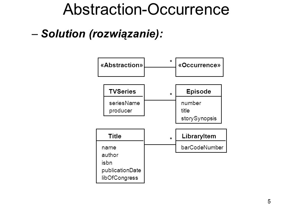 5 Abstraction-Occurrence –Solution (rozwiązanie): TVSeries seriesName producer Episode number title storySynopsis ****** «Occurrence»«Abstraction» ****** Title name author LibraryItem barCodeNumber ****** isbn publicationDate libOfCongress