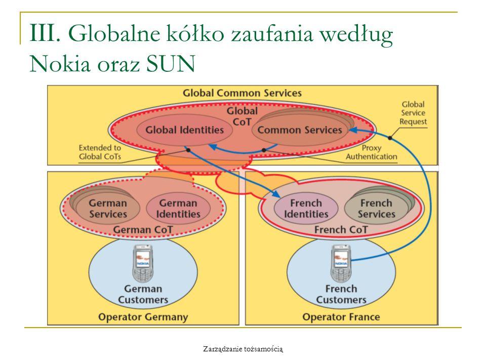 Zarządzanie tożsamością III. Globalne kółko zaufania według Nokia oraz SUN