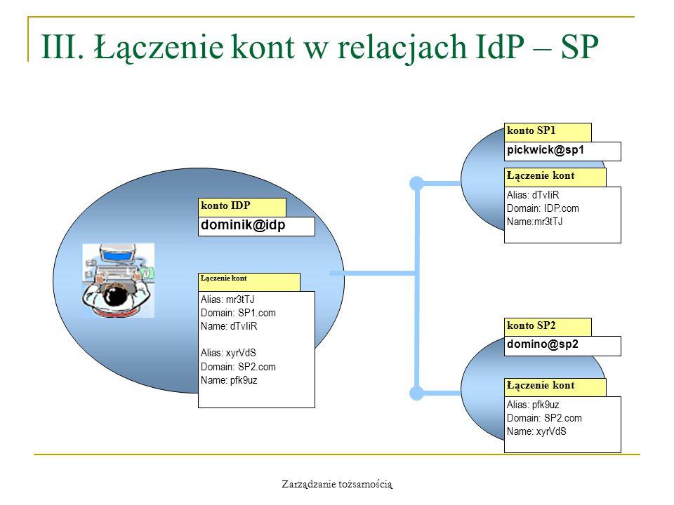 Zarządzanie tożsamością III. Łączenie kont w relacjach IdP – SP konto IDP dominik@idp Łączenie kont Alias: mr3tTJ Domain: SP1.com Name: dTvIiR Alias: