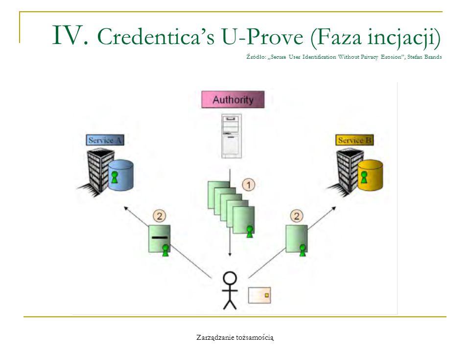 """Zarządzanie tożsamością IV. Credentica's U-Prove (Faza incjacji) Źródło: """"Secure User Identification Without Privacy Erosion"""", Stefan Brands"""