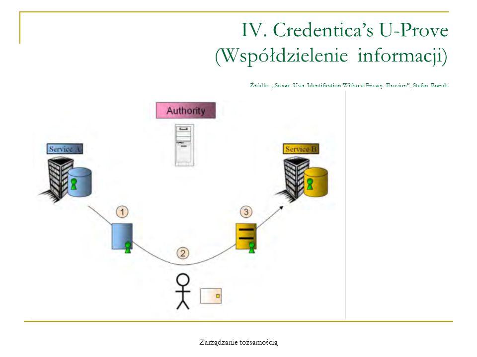"""Zarządzanie tożsamością IV. Credentica's U-Prove (Współdzielenie informacji) Źródło: """"Secure User Identification Without Privacy Erosion"""", Stefan Bran"""