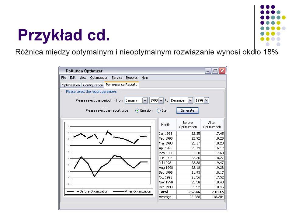 Przykład cd. Różnica między optymalnym i nieoptymalnym rozwiązanie wynosi około 18%