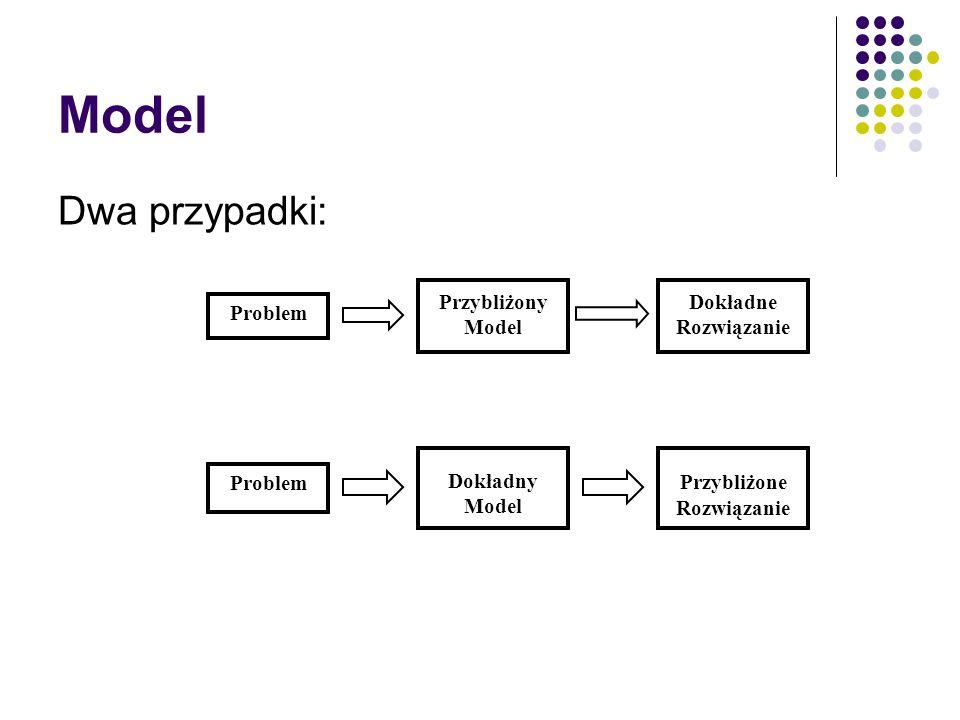 Model Dwa przypadki: Problem Przybliżony Model Dokładne Rozwiązanie Problem Dokładny Model Przybliżone Rozwiązanie