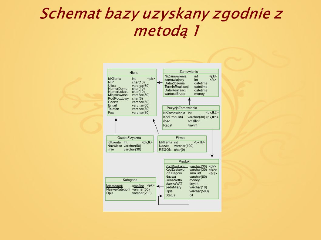 Schemat bazy uzyskany zgodnie z metodą 1