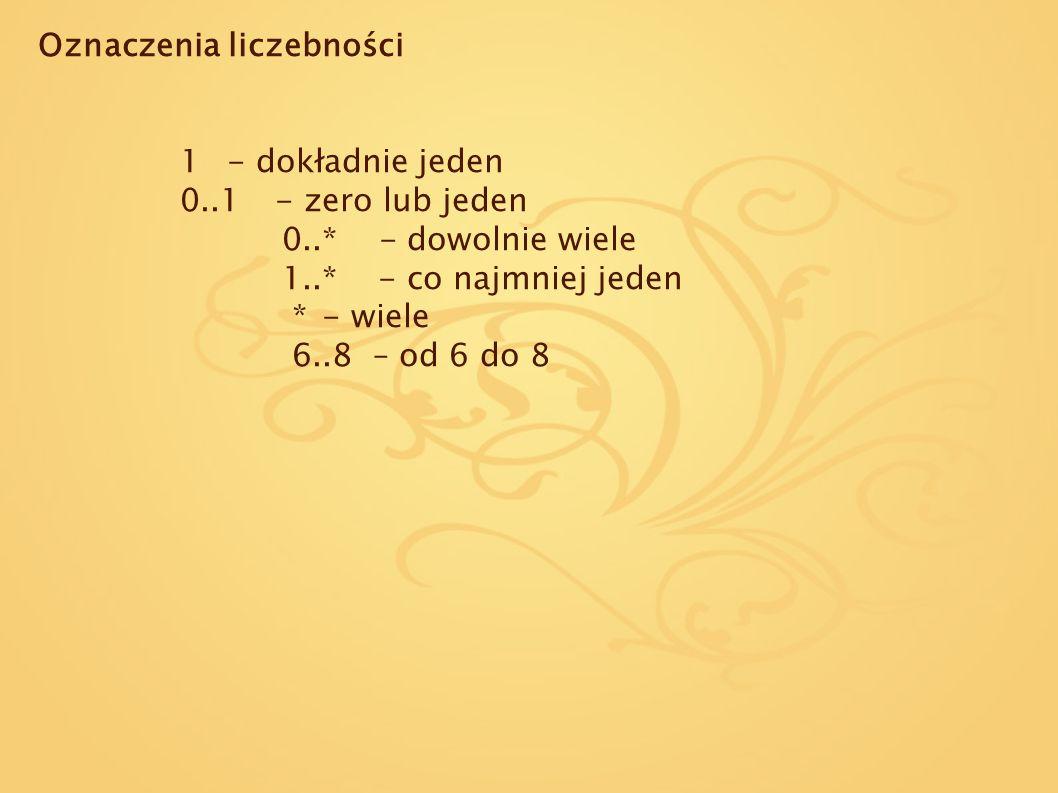 Oznaczenia liczebności 1- dokładnie jeden 0..1- zero lub jeden 0..* - dowolnie wiele 1..* - co najmniej jeden *- wiele 6..8 – od 6 do 8