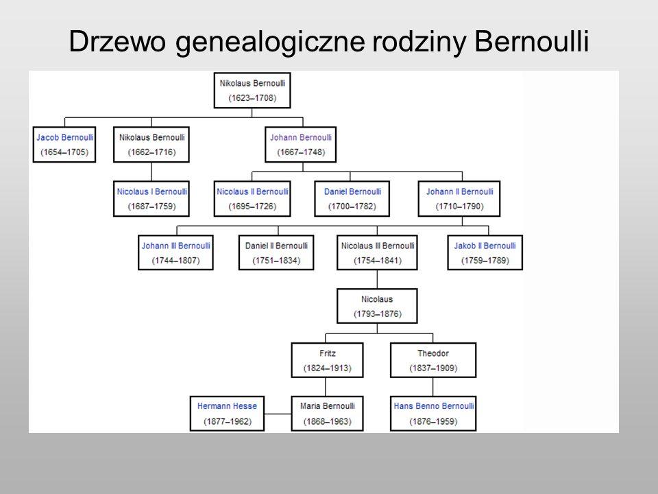 Drzewo genealogiczne rodziny Bernoulli
