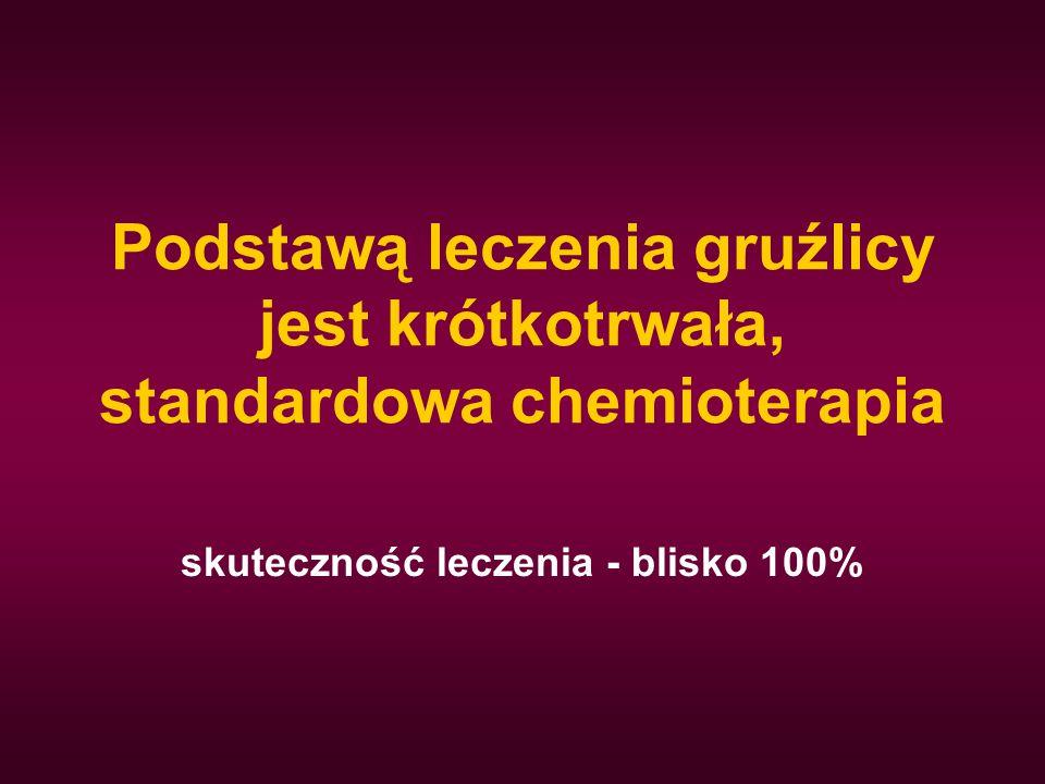 Podstawą leczenia gruźlicy jest krótkotrwała, standardowa chemioterapia skuteczność leczenia - blisko 100%