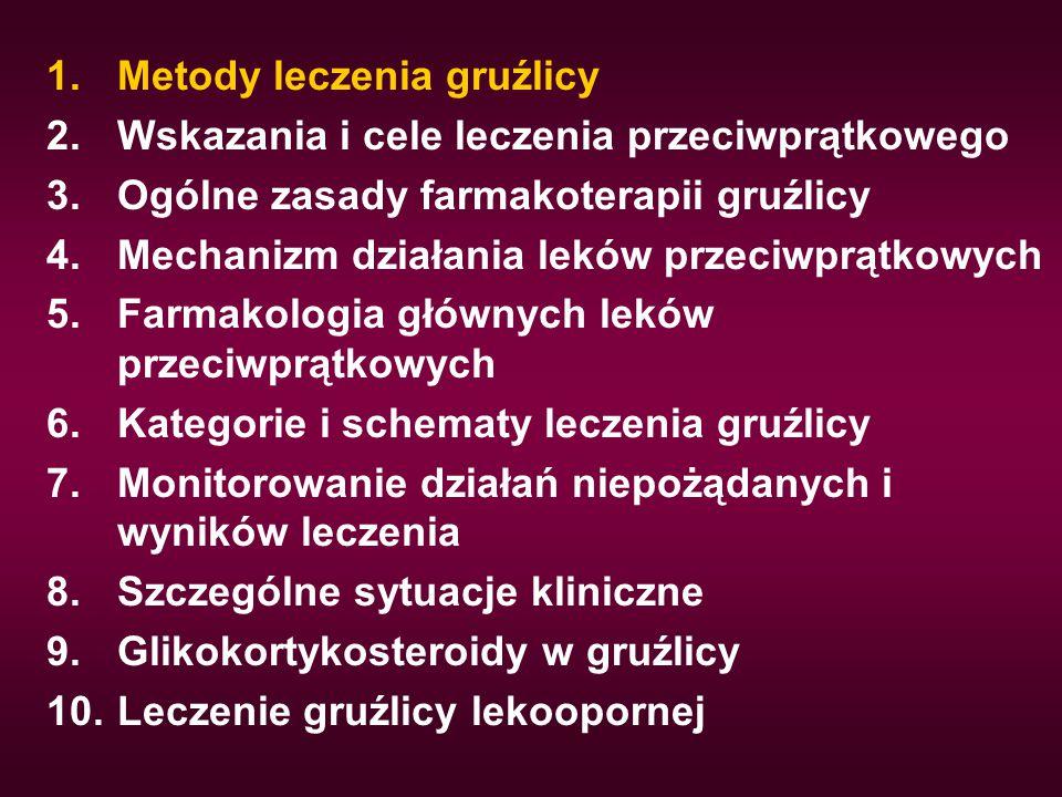 Kategorie i schematy leczenia Kategoria II wznowa gruźlicy z dodatnim rozmazem plwociny niepowodzenie leczenia leczenie po przerwie z dodatnim rozmazem