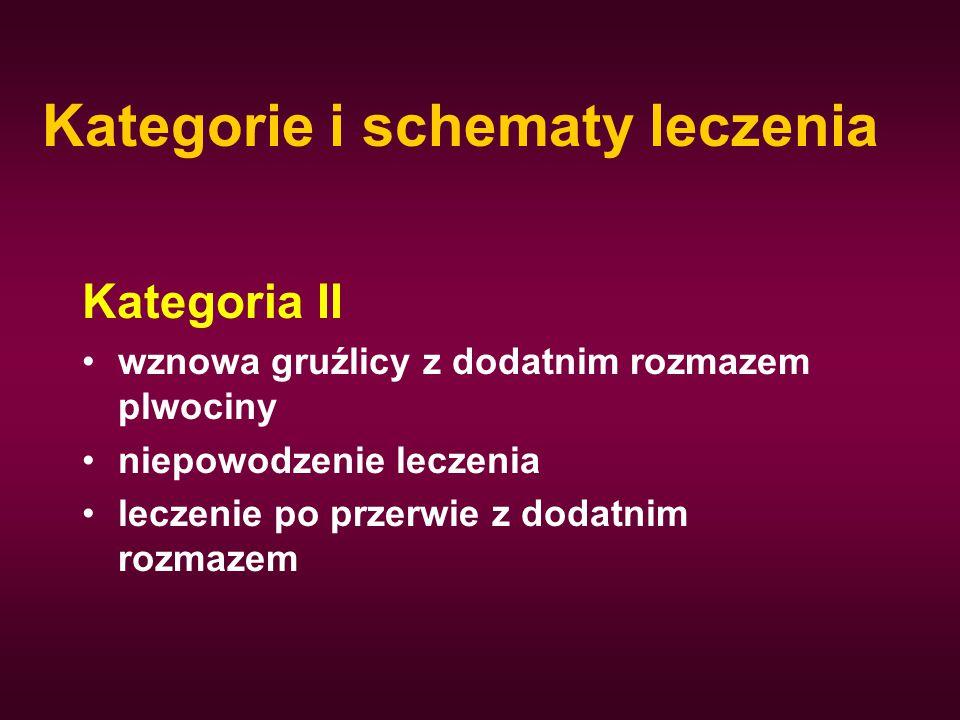 Kategorie i schematy leczenia Kategoria II wznowa gruźlicy z dodatnim rozmazem plwociny niepowodzenie leczenia leczenie po przerwie z dodatnim rozmaze