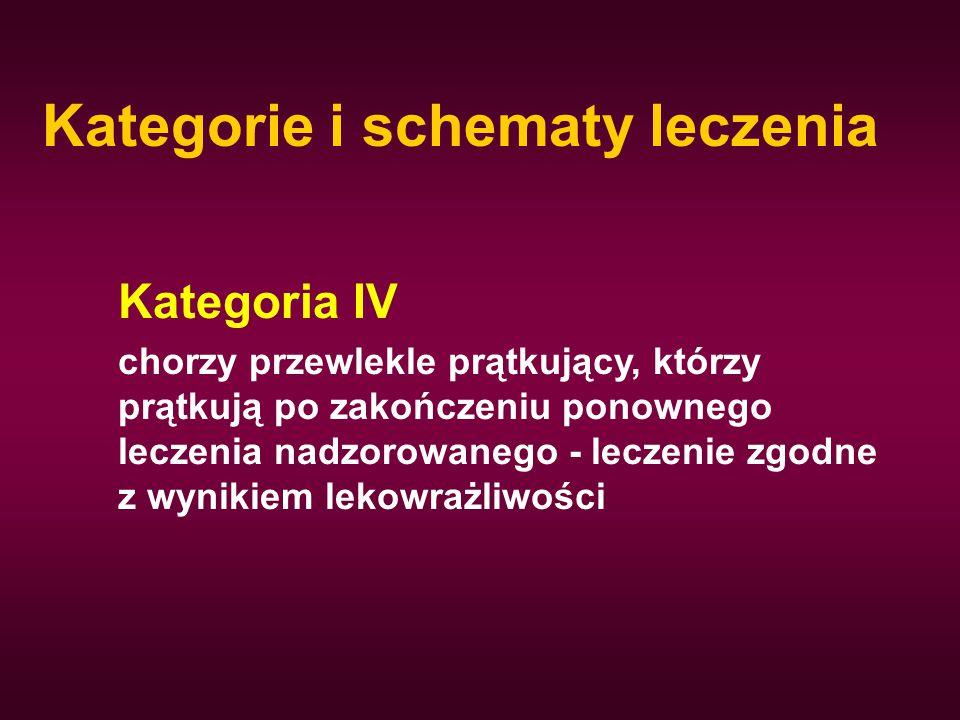 Kategorie i schematy leczenia Kategoria IV chorzy przewlekle prątkujący, którzy prątkują po zakończeniu ponownego leczenia nadzorowanego - leczenie zg