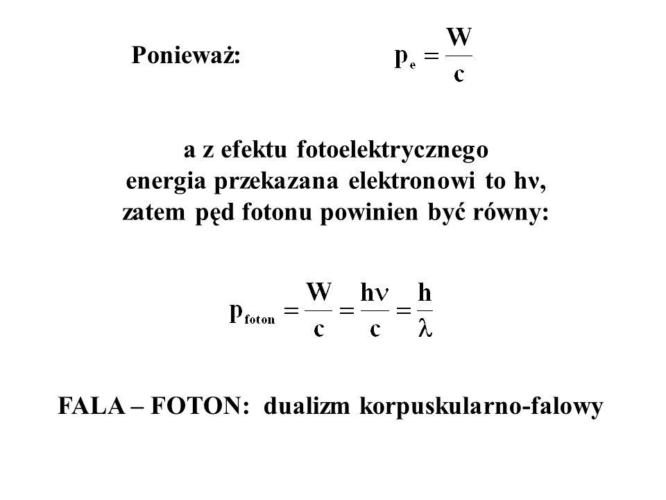 Ponieważ: a z efektu fotoelektrycznego energia przekazana elektronowi to hν, zatem pęd fotonu powinien być równy: FALA – FOTON: dualizm korpuskularno-falowy