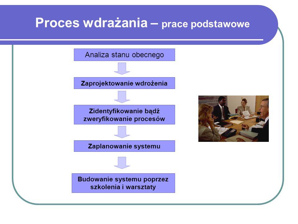 Proces wdrażania – prace podstawowe Analiza stanu obecnego Zaprojektowanie wdrożenia Zidentyfikowanie bądź zweryfikowanie procesów Zaplanowanie systemu Budowanie systemu poprzez szkolenia i warsztaty