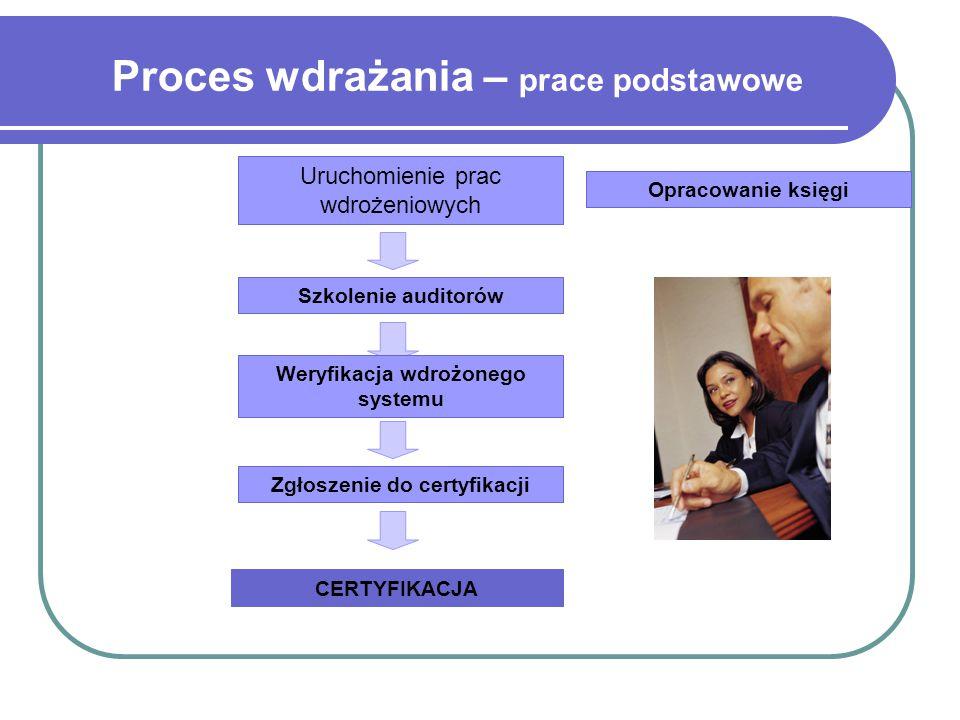 Proces wdrażania – prace podstawowe Uruchomienie prac wdrożeniowych Opracowanie księgi Weryfikacja wdrożonego systemu Zgłoszenie do certyfikacji CERTYFIKACJA Szkolenie auditorów