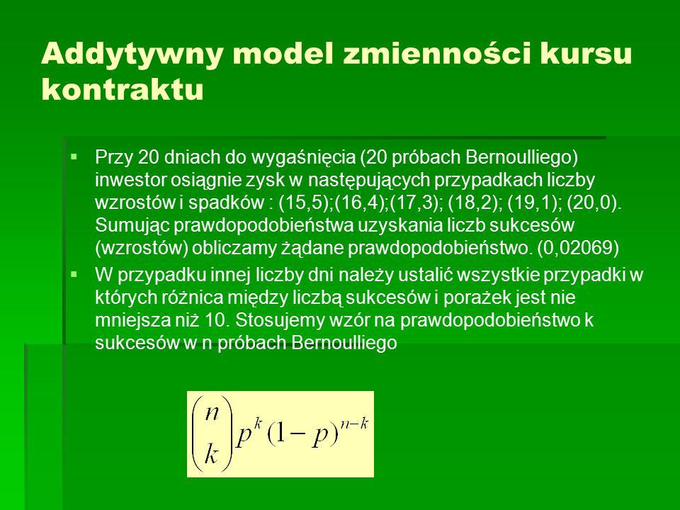 Addytywny model zmienności kursu kontraktu   Przy 20 dniach do wygaśnięcia (20 próbach Bernoulliego) inwestor osiągnie zysk w następujących przypadk