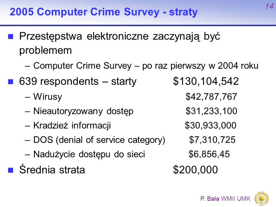 P. Bała P. Bała WMiI UMK 14 2005 Computer Crime Survey - straty Przestępstwa elektroniczne zaczynają być problemem –Computer Crime Survey – po raz pie
