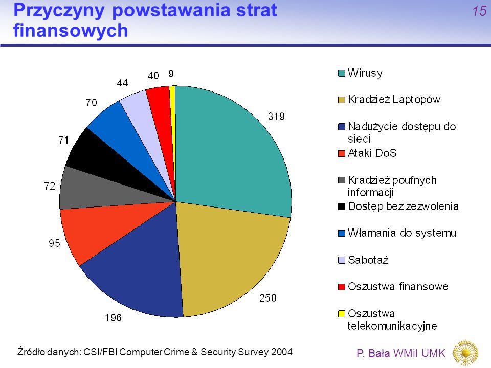 P. Bała P. Bała WMiI UMK 15 Przyczyny powstawania strat finansowych Źródło danych: CSI/FBI Computer Crime & Security Survey 2004