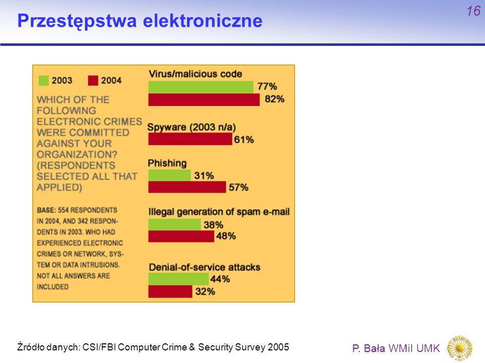 P. Bała P. Bała WMiI UMK 16 Przestępstwa elektroniczne Źródło danych: CSI/FBI Computer Crime & Security Survey 2005