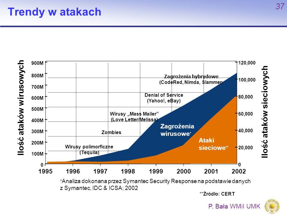 P. Bała P. Bała WMiI UMK 37 Trendy w atakach * Analiza dokonana przez Symantec Security Response na podstawie danych z Symantec, IDC & ICSA; 2002 **Źr