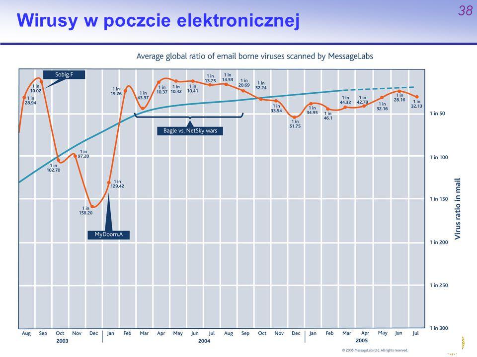 P. Bała P. Bała WMiI UMK 38 Wirusy w poczcie elektronicznej