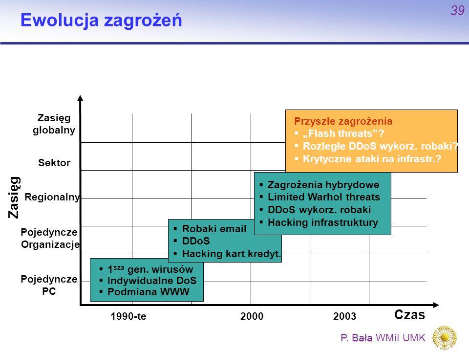 P. Bała P. Bała WMiI UMK 39 Pojedyncze Organizacje Regionalny Zasięg Pojedyncze PC Sektor Zasięg globalny 200020031990-te Ewolucja zagrożeń Czas  1 s