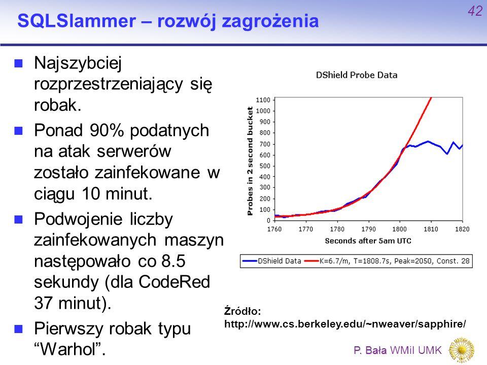 P. Bała P. Bała WMiI UMK 42 SQLSlammer – rozwój zagrożenia Najszybciej rozprzestrzeniający się robak. Ponad 90% podatnych na atak serwerów zostało zai