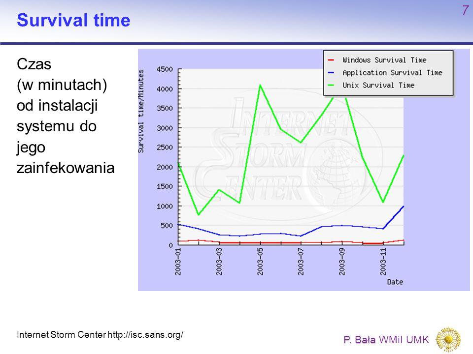 P. Bała P. Bała WMiI UMK 7 Survival time Internet Storm Center http://isc.sans.org/ Czas (w minutach) od instalacji systemu do jego zainfekowania