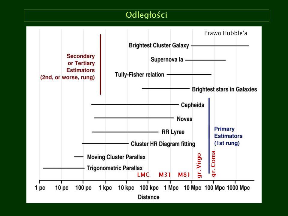 Odległości LMCM31M81 gr. Virgo gr. Coma Prawo Hubble'a