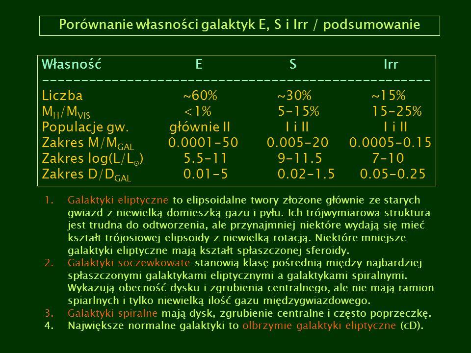Porównanie własności galaktyk E, S i Irr / podsumowanie Własność E S Irr --------------------------------------------------- Liczba ~60%~30%~15% M H /