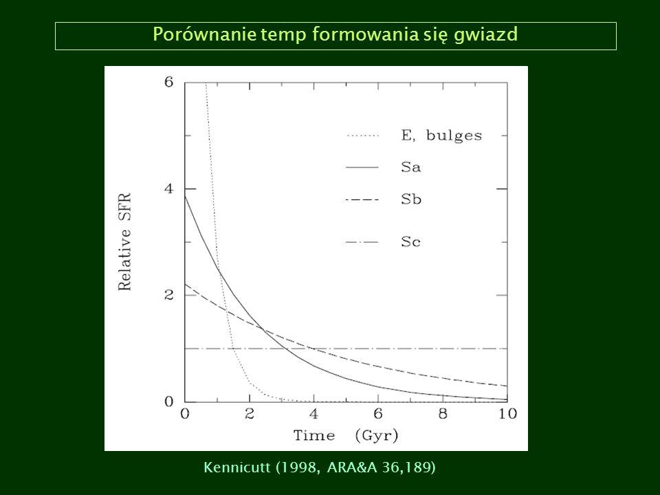 Porównanie temp formowania się gwiazd Kennicutt (1998, ARA&A 36,189)