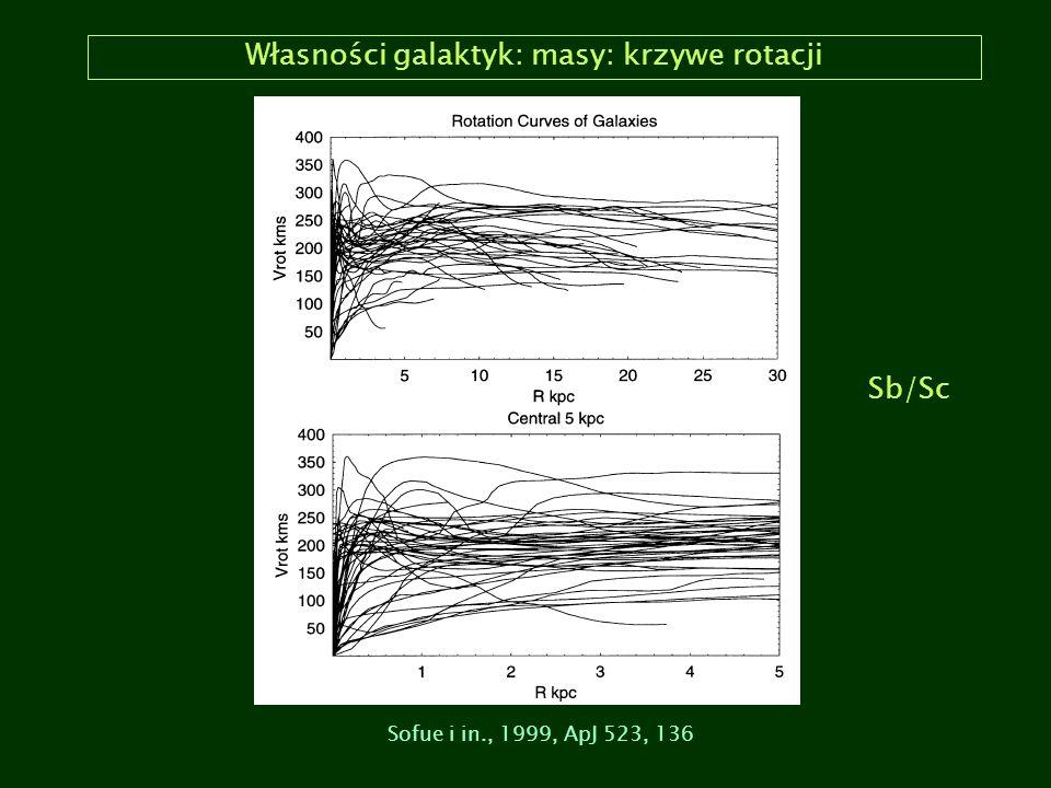 Własności galaktyk: masy: krzywe rotacji Sofue i in., 1999, ApJ 523, 136 Sb/Sc