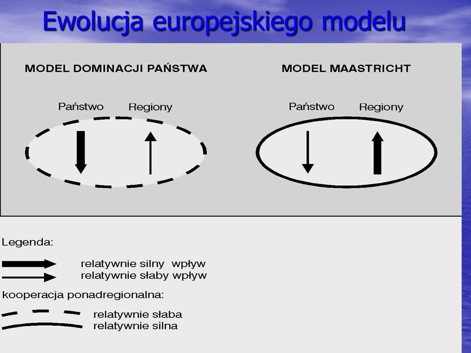 Ewolucja europejskiego modelu
