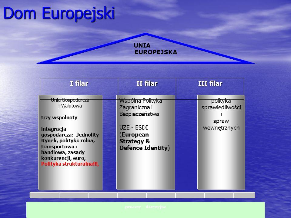 Dom Europejski UNIA EUROPEJSKA Unia Gospodarcza i Walutowa trzy wspólnoty integracja gospodarcza: Jednolity Rynek, polityki: rolna, transportowa i han