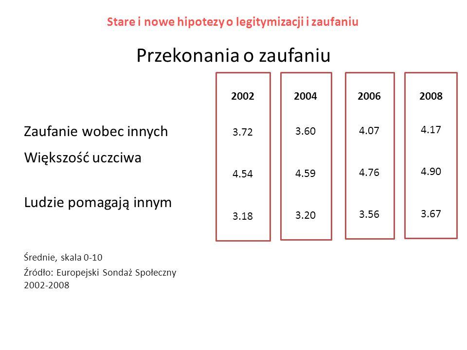 Zaufanie wobec innych Dania Norwegia Finlandia Szwecja Holandia Szwajcaria Estonia Anglia Izrael Belgia Hiszpania Niemcy Cypr Francja Słowenia Polska Węgry Słowacja Rosja Portugalia Bułgaria ESS, 2008 Średnia, skala 0-10 Źródło: Europejski Sondaż Społeczny 2008 6.92 6.62 6.45 6.35 5.89 5.70 5.44 5.27 5.25 5.13 4.90 4.87 4.58 4.45 4.32 4.17 4.15 3.99 3.94 3.65 3.43 Stare i nowe hipotezy o legitymizacji i zaufaniu