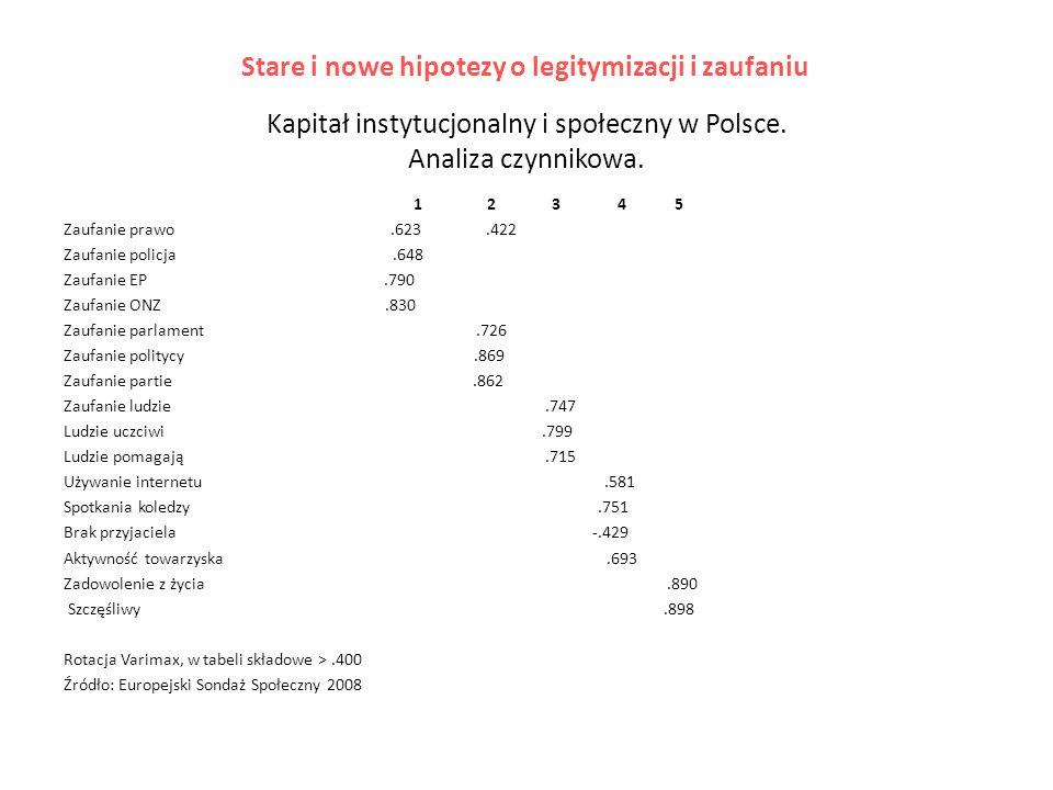 Kapitał instytucjonalny i społeczny w Polsce. Analiza czynnikowa.